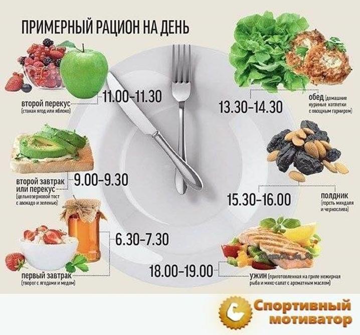 Снижение Веса Рецепты