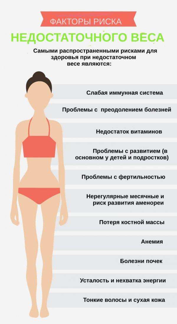Почему Я Набираю Вес На Диете