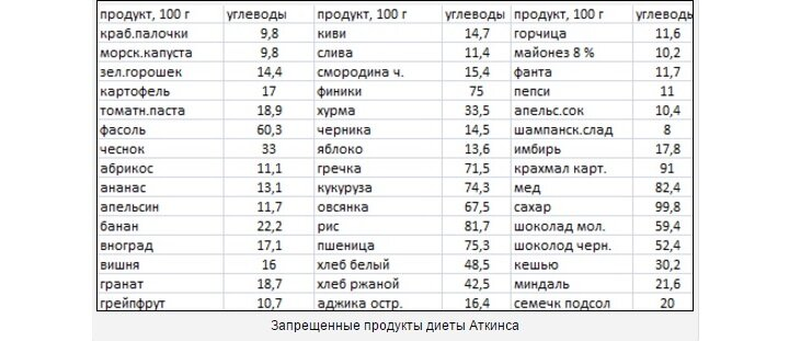 Безуглеводная Диета Список Продуктов Которые Можно Есть