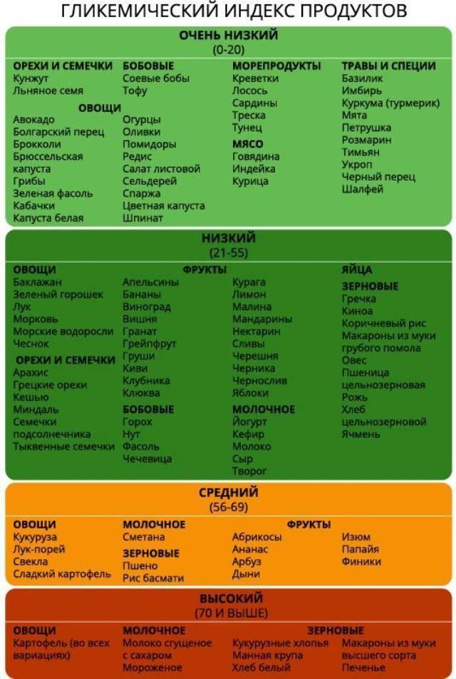 Гликемический индекс: полная таблица продуктов питания