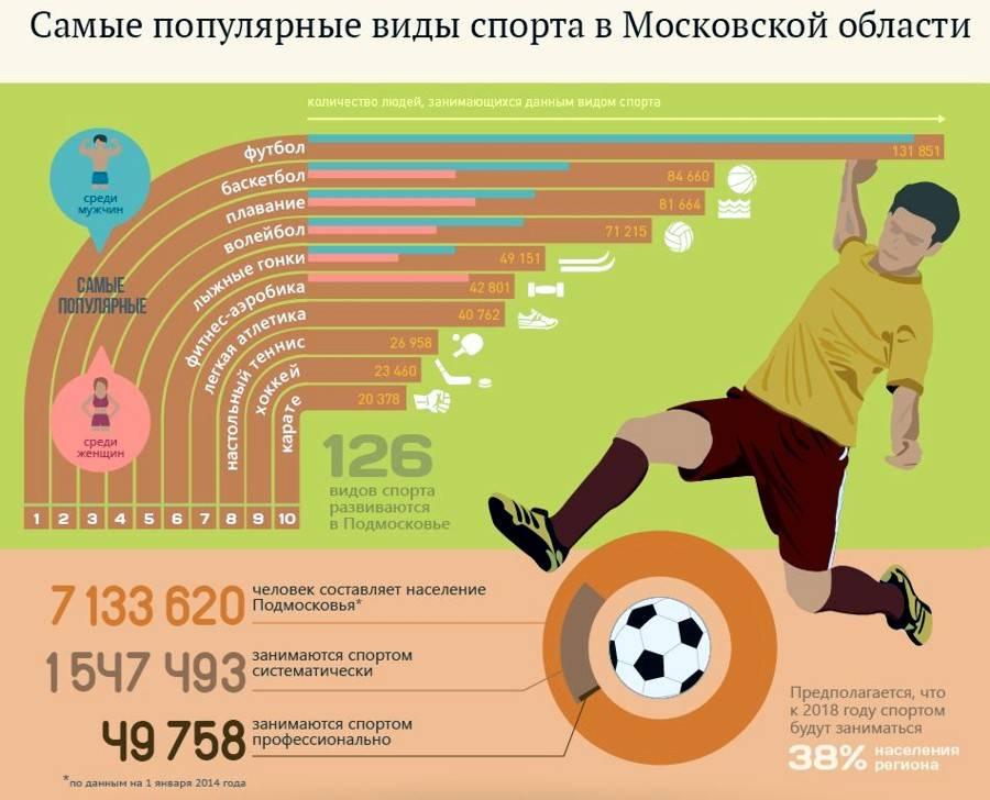 Спорт в россии: самые популярные виды, традиционные, пропаганда, современные для молодежи, спортивные игры