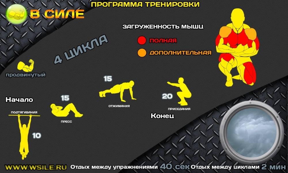 Программа тренировок на силу и массу в тренажерном зале