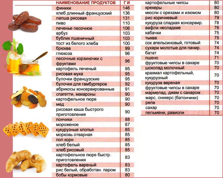Безуглеводная диета – правила, виды, список продуктов и меню