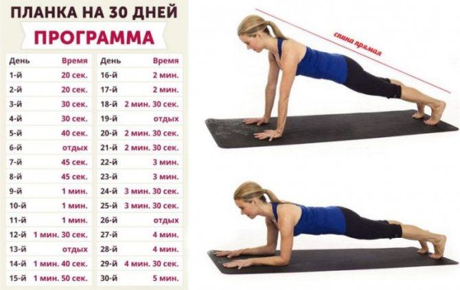 Планка: как правильно делать упражнение, польза и вред, какие мышцы работают
