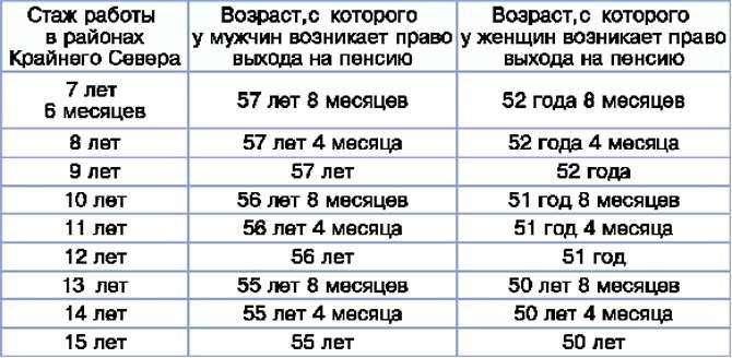 Пенсия без трудового стажа в россии