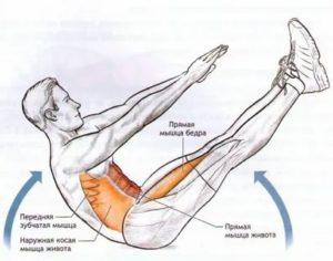 Как придать мышцам рельеф (с иллюстрациями) - wikihow