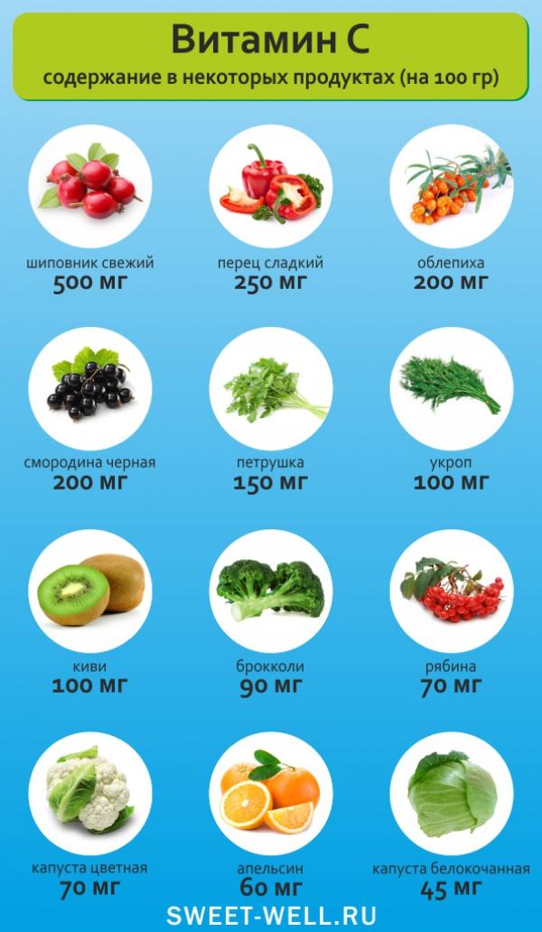 Витамин c: топ-20 продуктов с высоким содержанием
