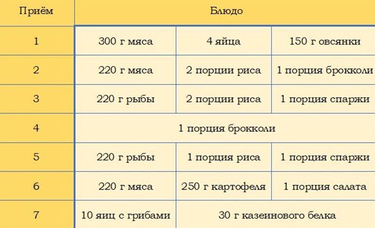 Рацион питания и схема тренировки дуэйна джонсона! в домашних условиях | для девушек и мужчин