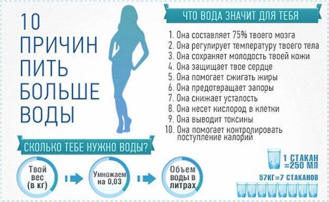 Норма воды в день: сколько нужно пить в зависимости от веса