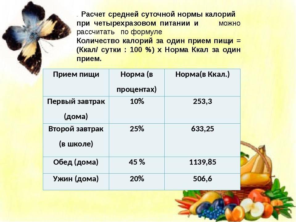 Как рассчитать калории для похудения правильно?