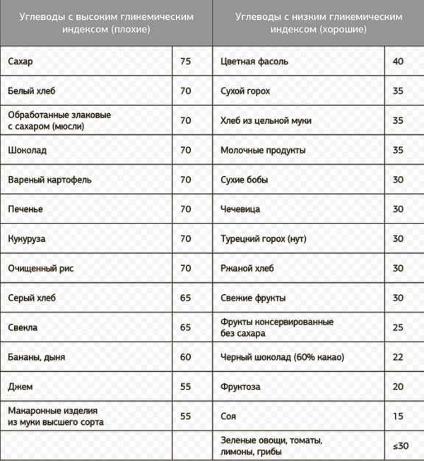 Все об углеводах на похудении – от расчета нормы до выбора продуктов