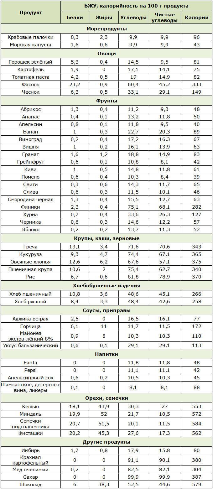Низкоуглеводная диета меню на неделю, рецепты таблица продуктов