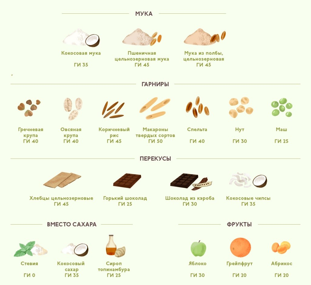 Сложные (медленные) углеводы — список продуктов и таблица