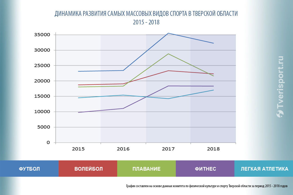 Виды спорта, которыми занимаются россияне: самые популярные виды спорта в россии