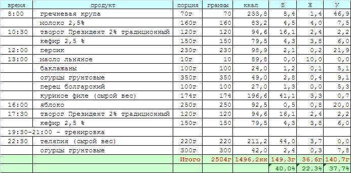 Примеры меню на неделю кето диеты на 1300 калорий + рецепты