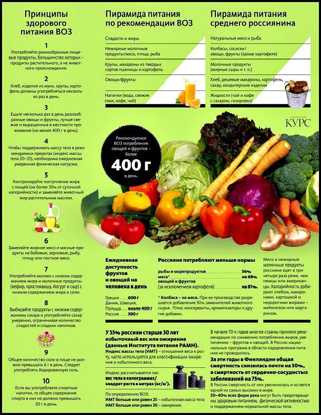 Про питание: большой пост вопросов и ответов