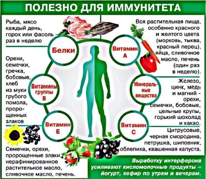 Как поднять иммунитет в домашних условиях взрослому человеку