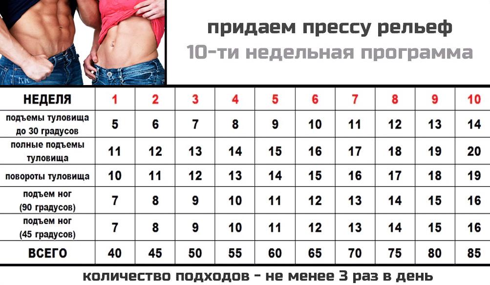 Эффективные упражнения для пресса для девушек: плоский и рельефный живот за месяц