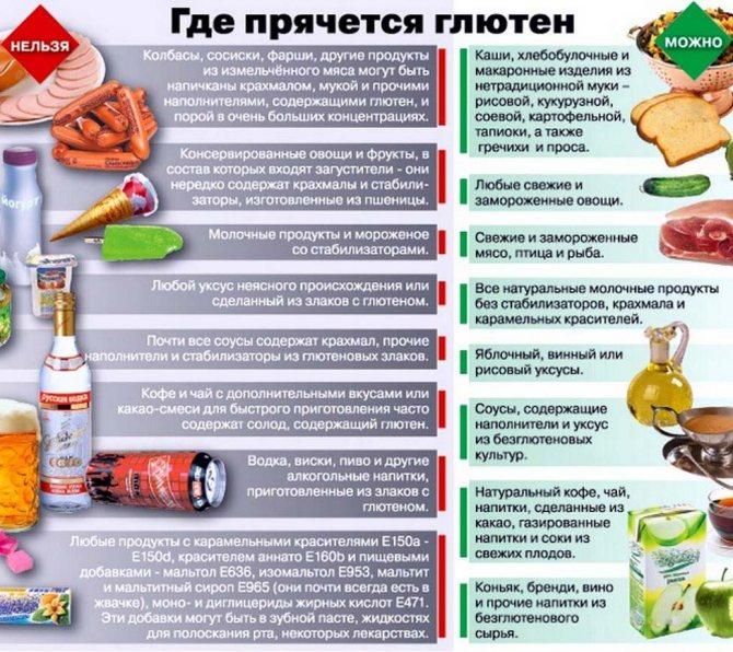 Безглютеновая диета для детей: список разрешенных продуктов, меню для детей с аутизмом, безказеиновая