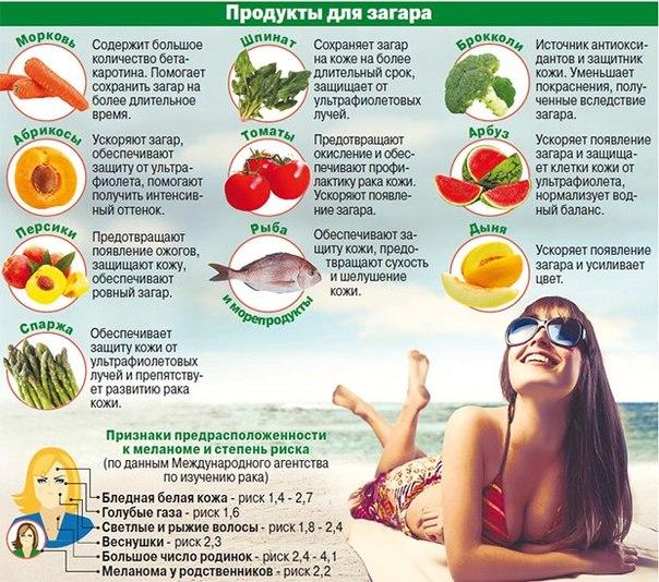 В каких продуктах есть меланины