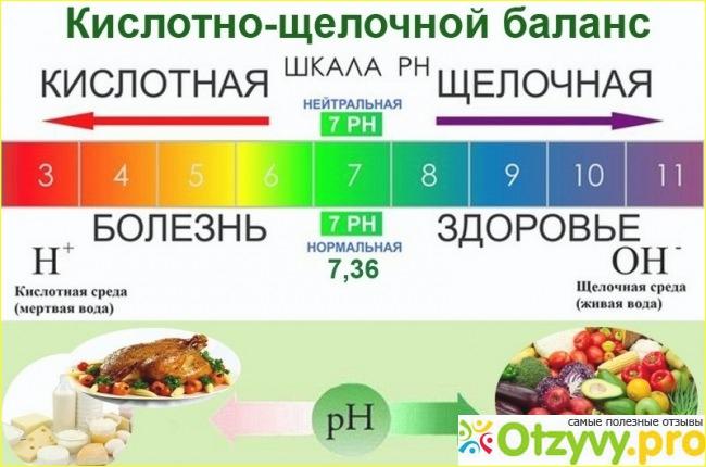 Щелочная диета: меню на неделю, отзывы и результаты   компетентно о здоровье на ilive