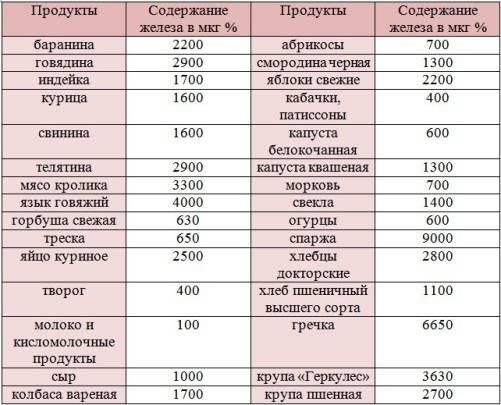 Продукты для повышения гемоглобина в крови - таблица, рецепты