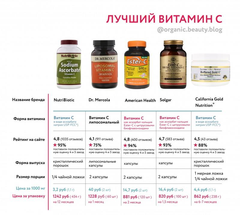 Какие витамины лучше принимать | megapoisk.com