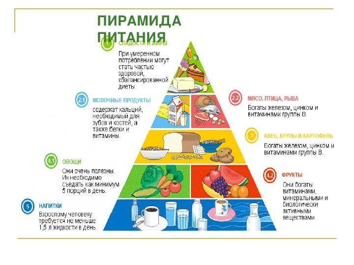 Здоровое питание: правила, основы, продукты, пищевая пирамида