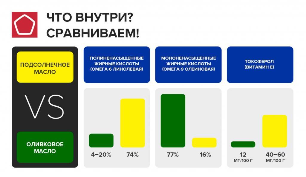 Что полезнее: оливковое масло или подсолнечное масло? свойства, противопоказания, особенности применения - tony.ru