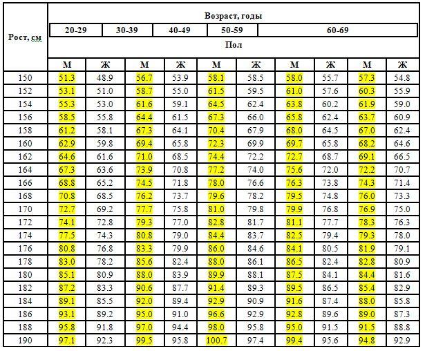 Индекс массы тела для мужчин: как рассчитать, определить, калькулятор