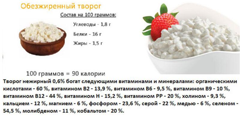 Дешевый и дорогой творог: чем отличаются состав и вкус // нтв.ru