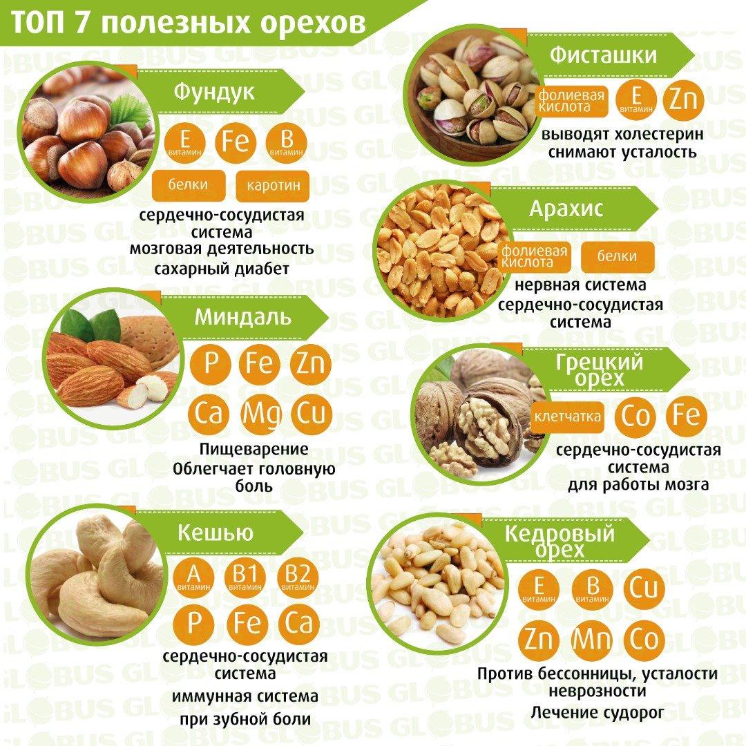 Какие орехи можно есть при похудении: самые низкокалорийные орешки, сколько в день возможно съедать, чтобы худеть