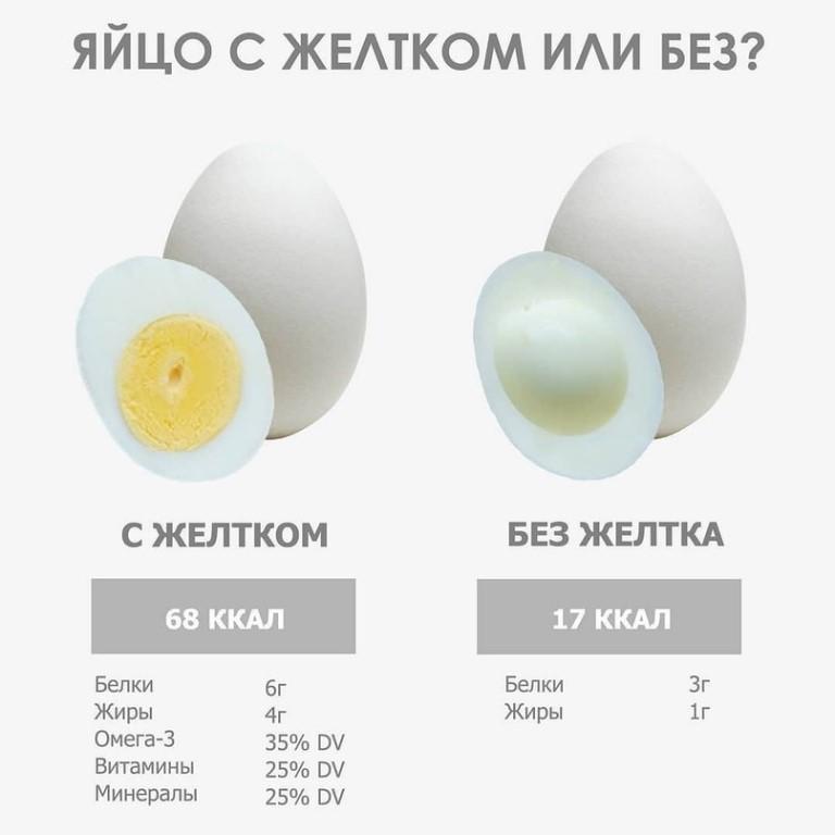 Сколько калорий в одном яйце - варим яйца по всем правилам  