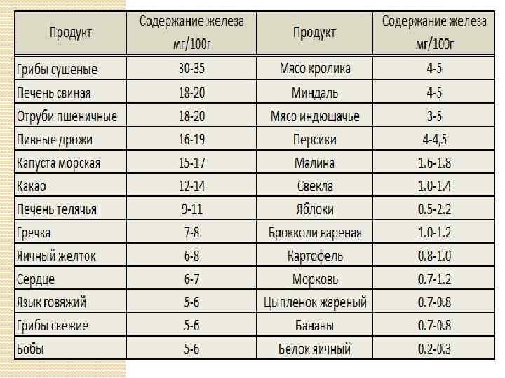 Продукты повышающие гемоглобин в крови – таблица минздрава