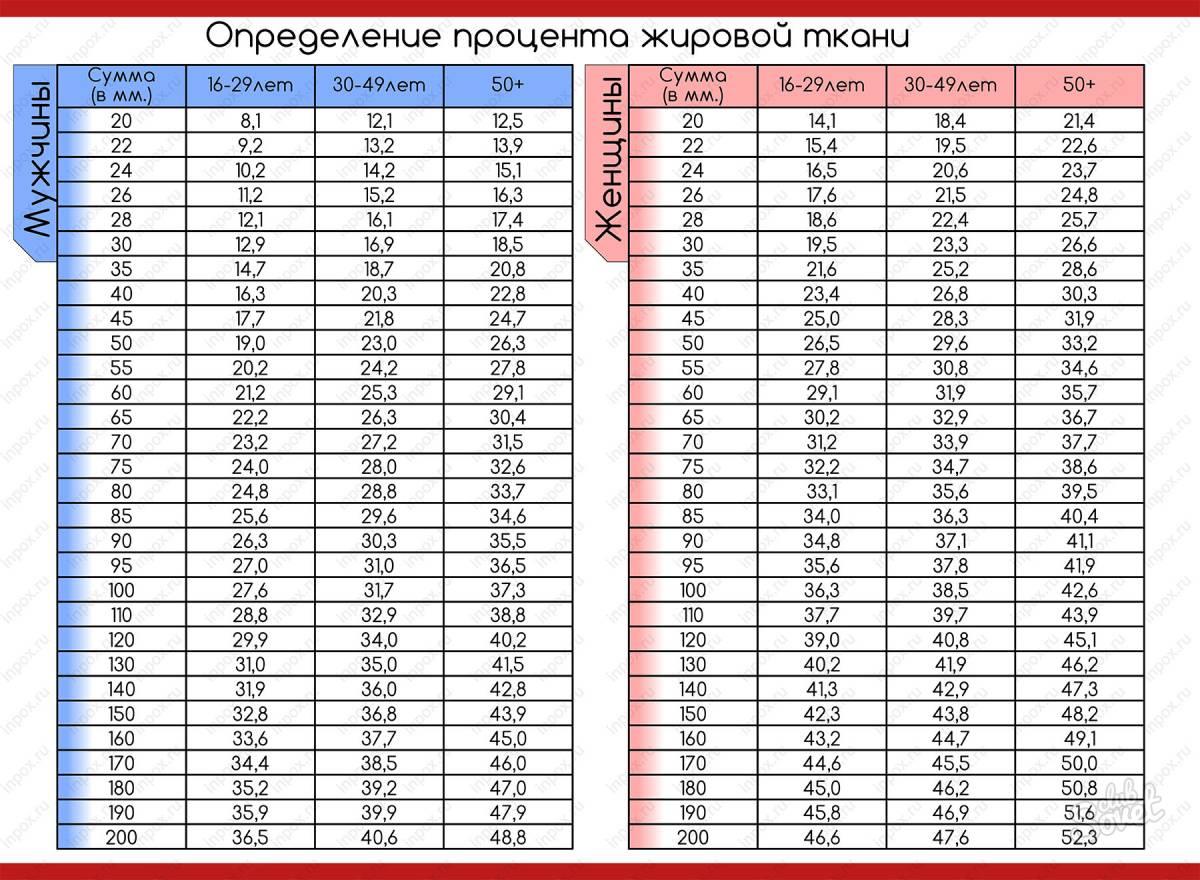 Как определить процент жира в организме в домашних условиях (онлайн калькулятор)