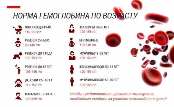 Методы повышения уровня гемоглобина в домашних условиях