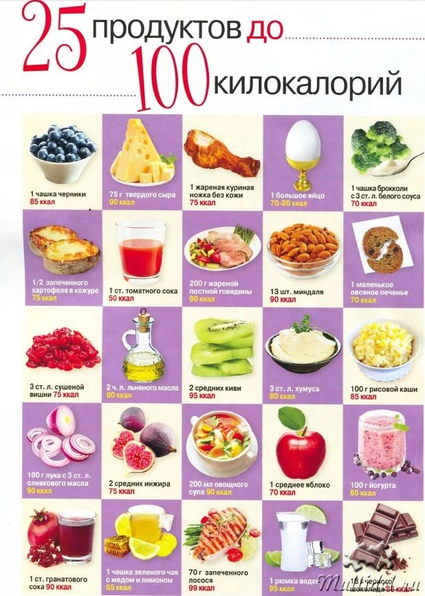 Самые низкокалорийные продукты, рекомендуемые для похудения