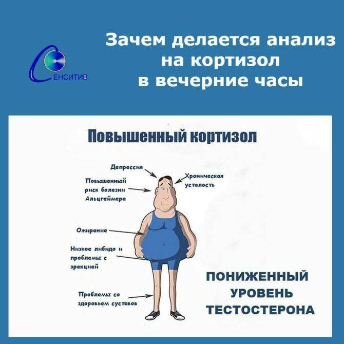 Причины и симптомы снижения уровня кортизола