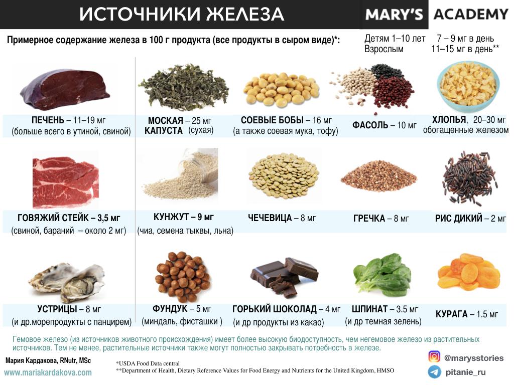 Продукты содержащие железо в большом количестве