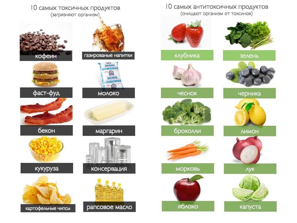 Какие продукты опасны для здоровья: список самых вредных продуктов питания и рекомендации, чем их заменить