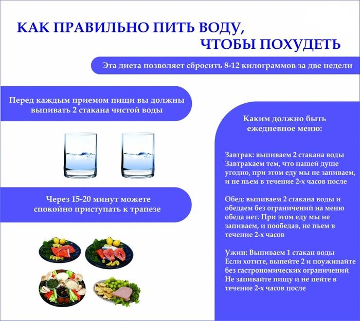 Через какое время можно пить воду после еды