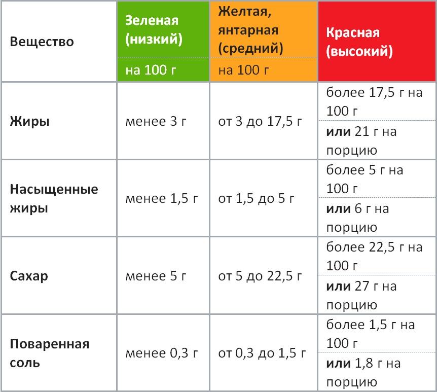 """Диета """"светофор"""": меню, отзывы, результаты"""