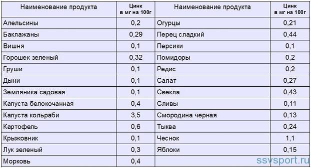 В каких продуктах содержится цинк – таблица (список)