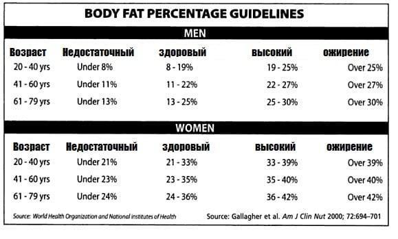 Почему женщинам худеть сложнее, чем мужчинам: 4 доказанных факта о наших различиях