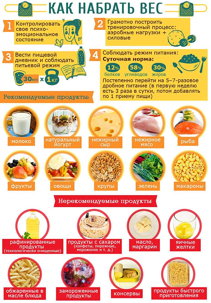 Как быстро набрать вес парню и мужчине, правила питания для набора массы — evehealth