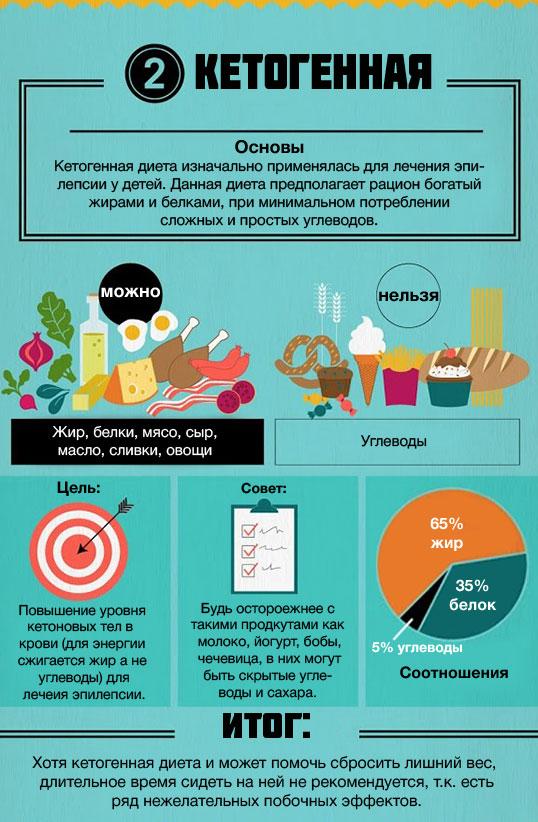 Кето диета по дням на неделю —список продуктов и меню для начинающих