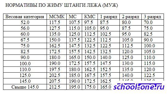 Русским жим: правила и норматива, а также особенности и отличия от иных силовых видов спорта | rulebody.ru — правила тела