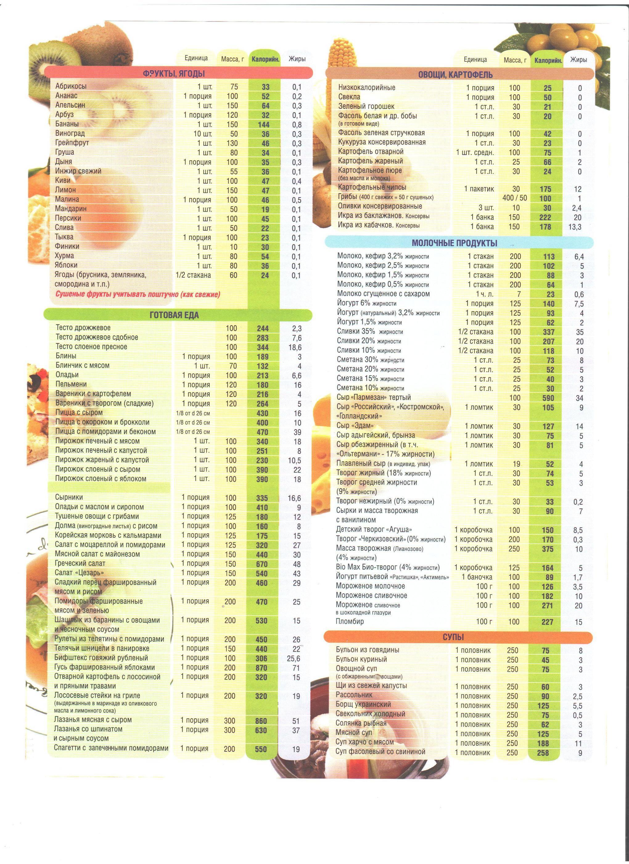 Низкокалорийные продукты для похудения - таблица: рацион питания и блюда