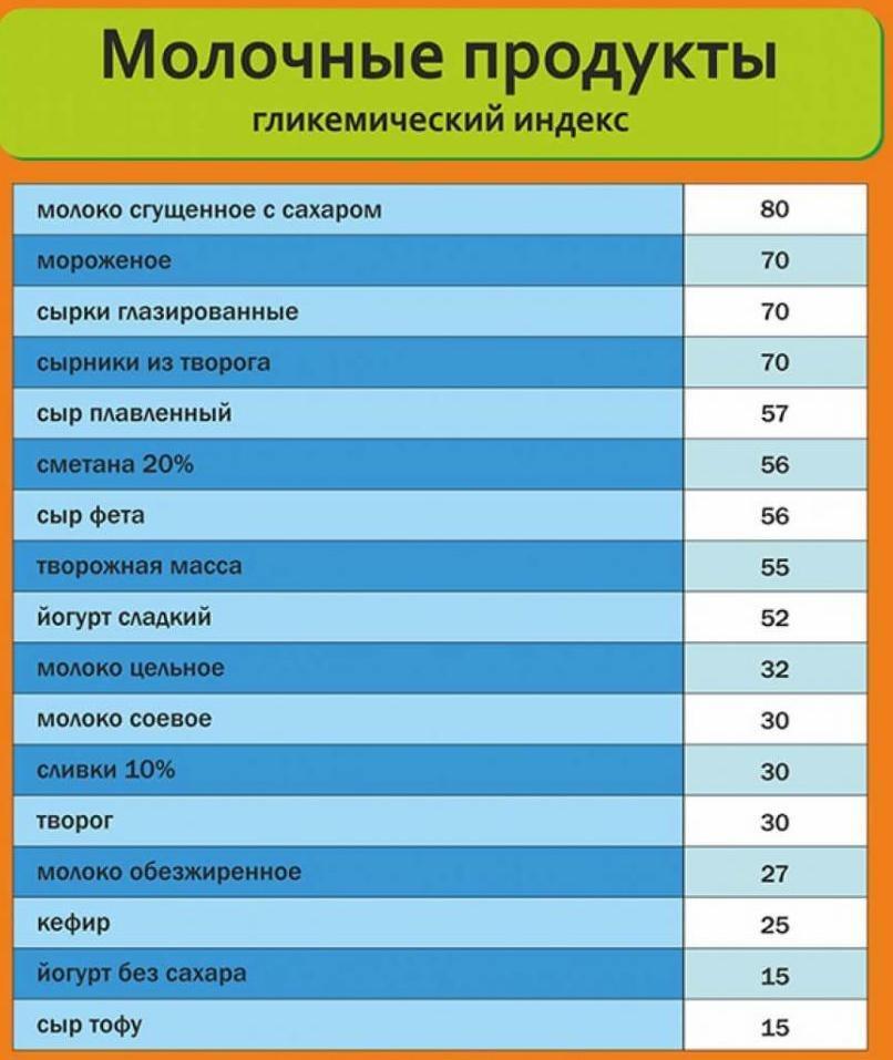 Продукты с низким гликемическим индексом: таблица значений, примерное меню, основные принципы диеты