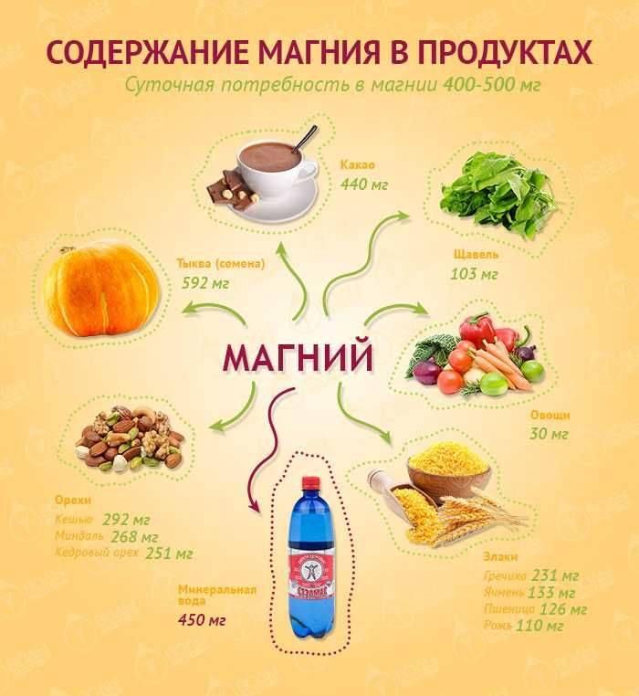 В каких продуктах содержится магний больше всего, для чего он нужен